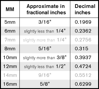 Table of metric and imperial - KiWAV motors